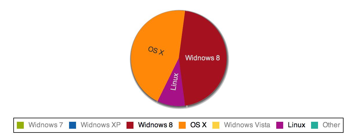 Ext Js 4 Pie Chart Example Created Using Sencha Architect